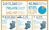 Offaly showing low residential property turnover