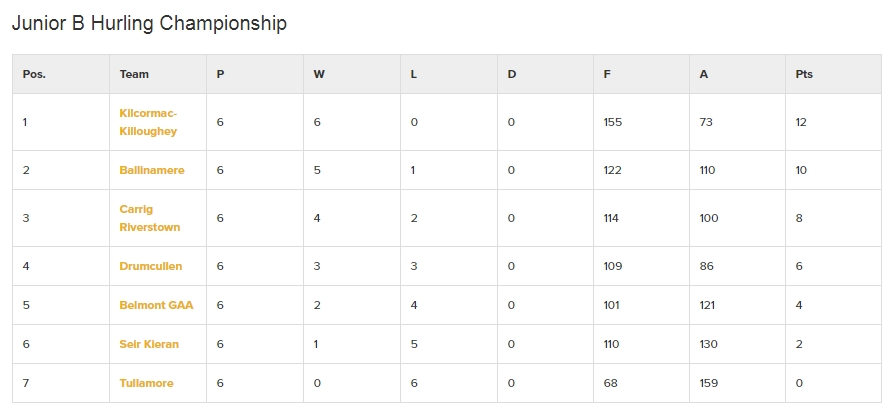 Offaly Junior B Hurling Championship results and final table